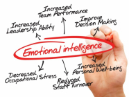Why emotionally intelligent sales teams outperform the competition