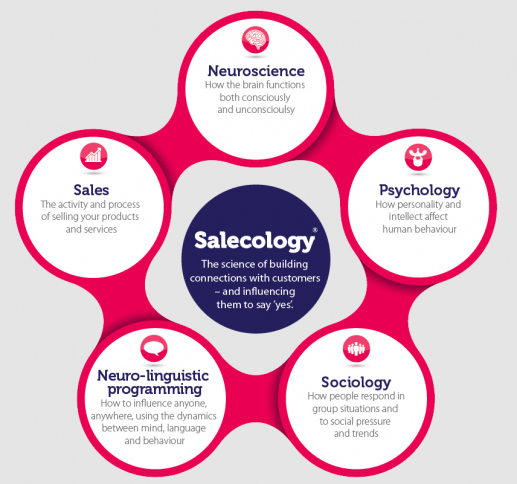 Salecology 5 Areas ver2.jpg